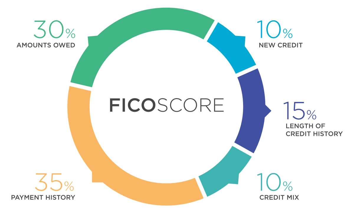 Account Suspended Credit Score What Is Credit Score Improve Your Credit Score