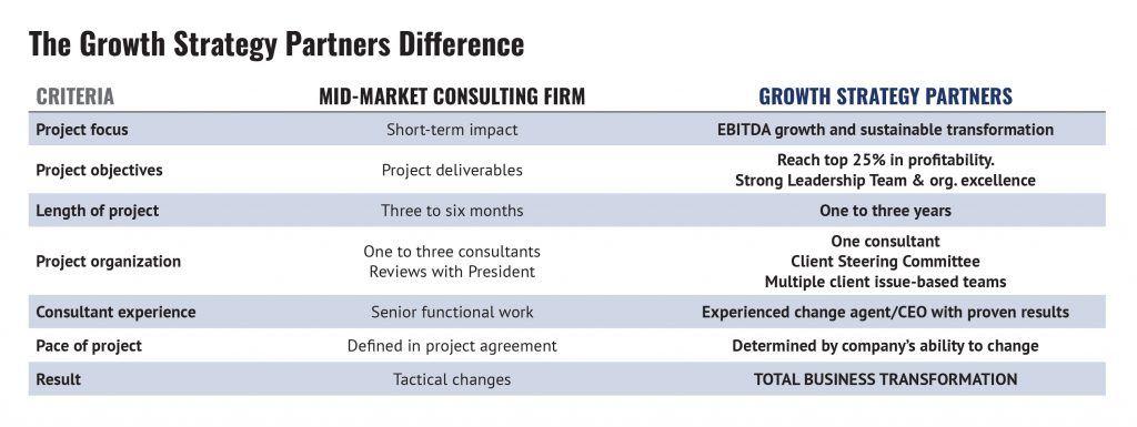 Value Creation / Exit Planning Marketing consultant