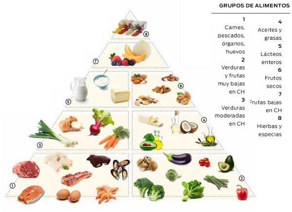 7 cosas para desmitificar Menú dieta cetogénica