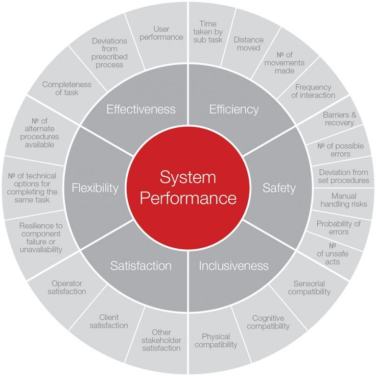 The Importance Of Evidence Based Design A Useful Chart That Maps The Key Factors In Ensuring A Strong Design Thinking Process Design Thinking Business Design
