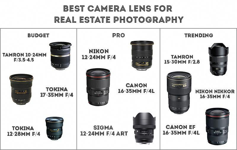 Is Real Estate Photography Business 300 Per A