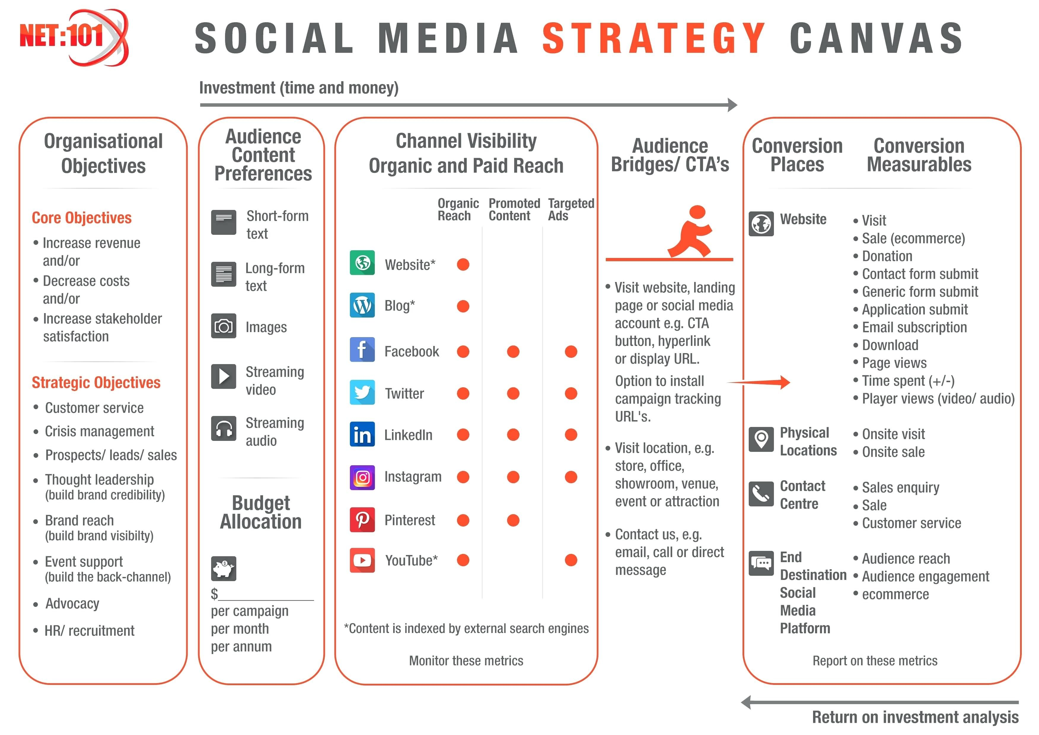 Image result for social media strategy example   Dance   Social