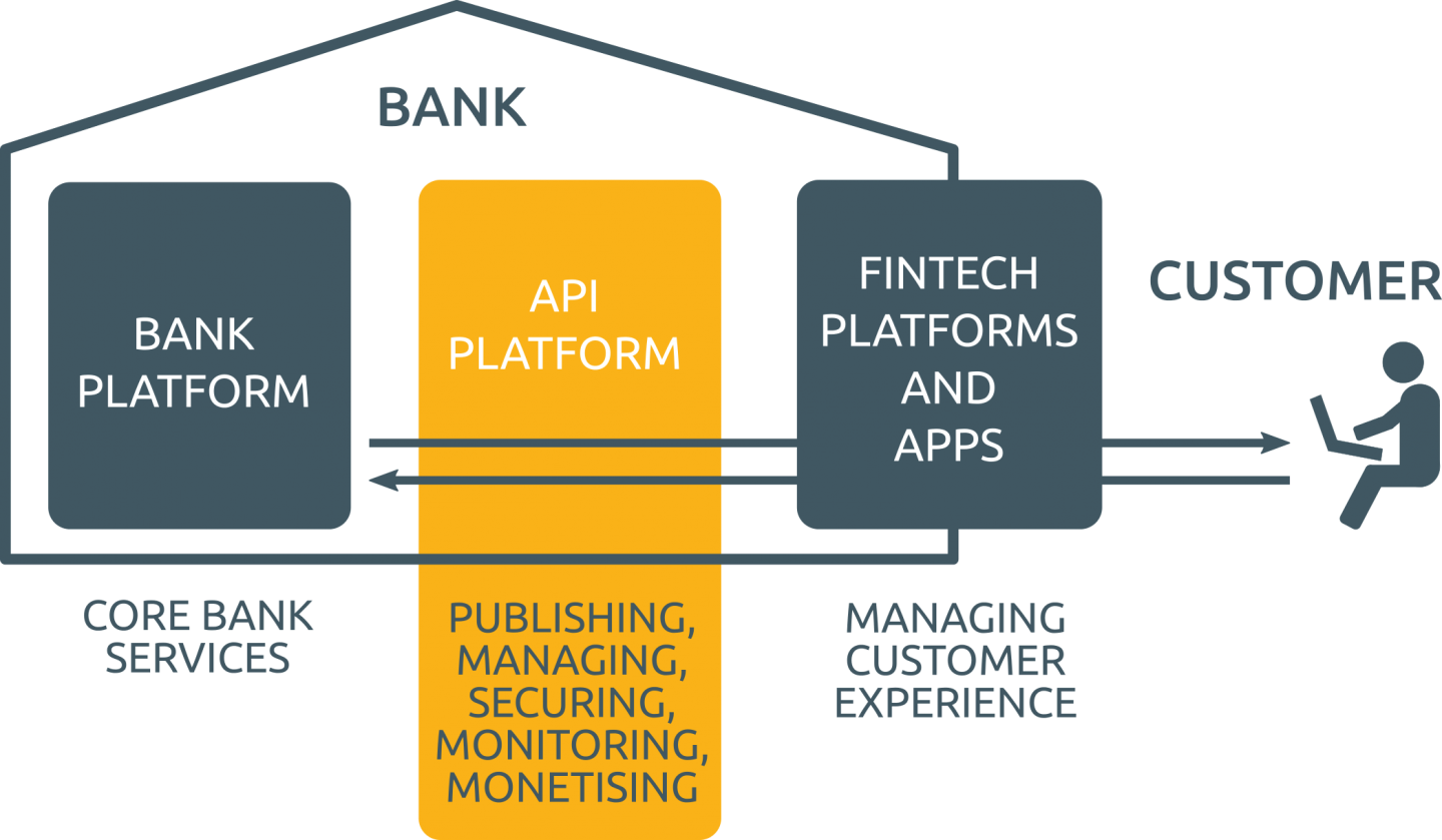 How Europe S Push For Open Banking Is Forcing Banking Apps To