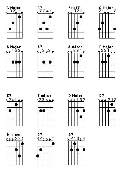 Pin on ♫♫Guitar Lessons from HubPages♫♫