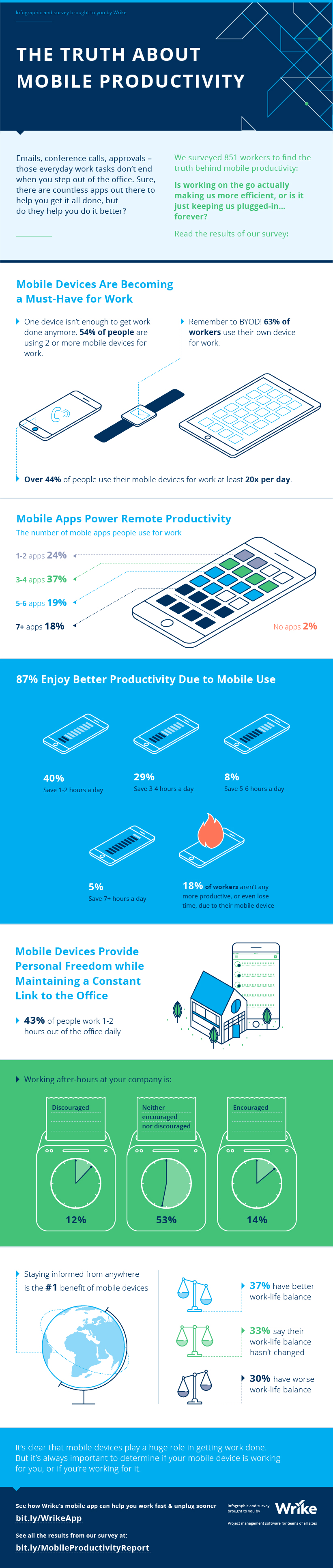 Is Your Mobile Making You More Productive?