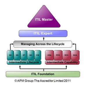 I completed the three-day ITIL V3 Foundation qualifications course at Teknologisk Institut and passed my  exam with 90% correct.  Yeah!  (April 25, 2012)