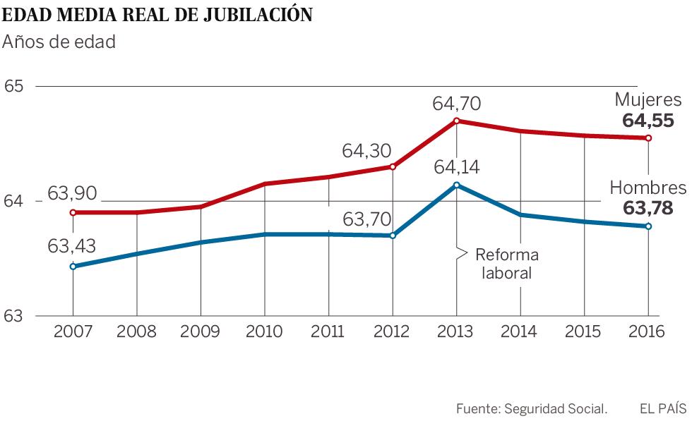 JUBILACIÓN    Las jubilaciones anticipadas batieron un nuevo récord en 2016    El 44,6% de los jubilados del año pasado salieron del merca...