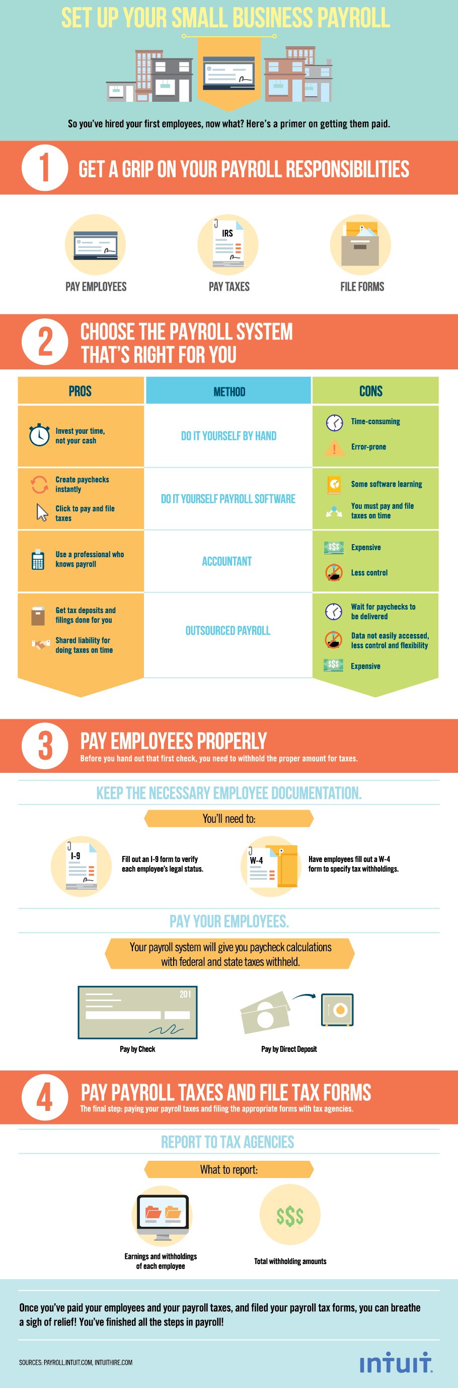 Check Out This Infographic On Setting Up Payroll For Small