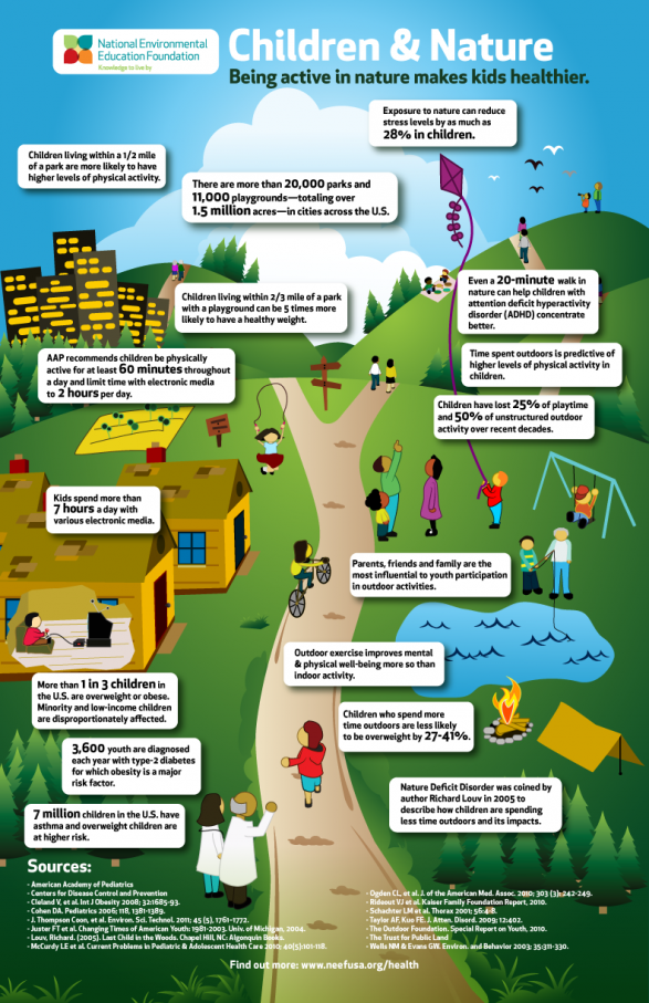 Why being active in nature is important for children's health.