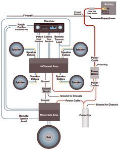 amplifier wiring diagrams car audio car audio systems concert sound system setup audio engineering diagrams wiring