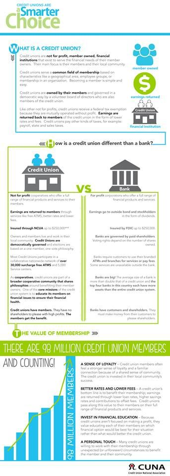 Http Blog Asmarterchoice Org Faqs About Credit Unions Credit Unions Vs Banks Credit Union Financial Institutions