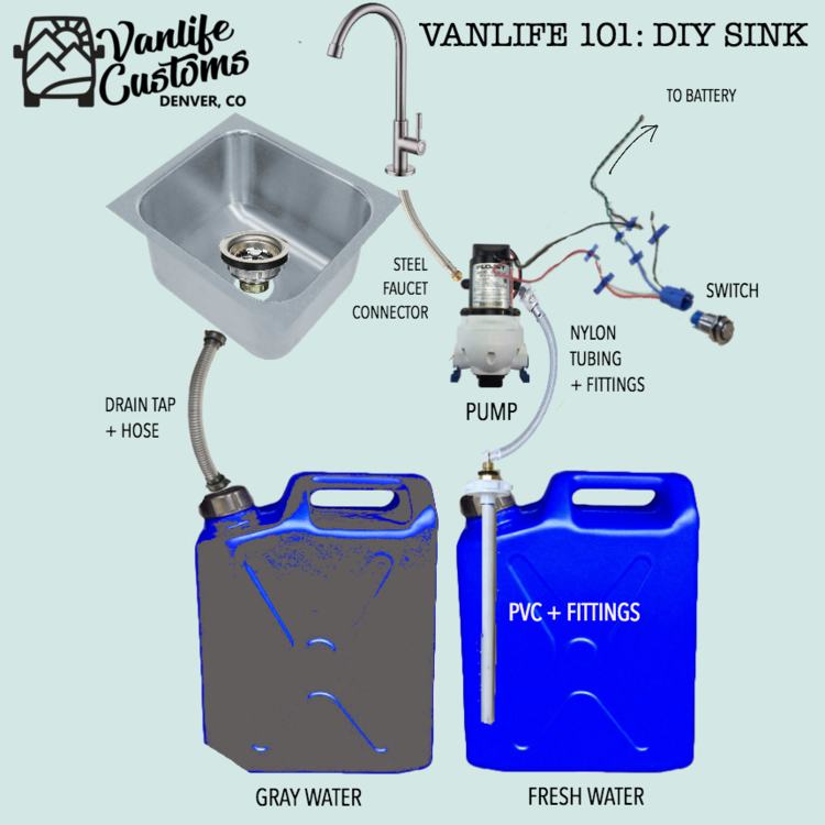Vanlife Customs 101 Camper Van Diy Sink And Water System Van Life Diy Van Life Cargo Trailer Camper
