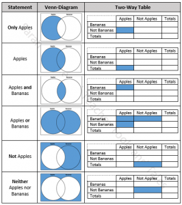 Venn Diagrams And Two Way Tables Teacher Tools Tales Venn Diagram Diagram Teacher Tools