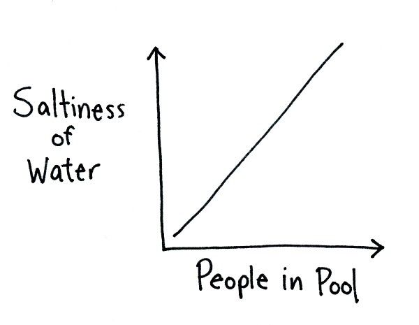 Why germaphobes hate water parks. — I Love Charts — Medium