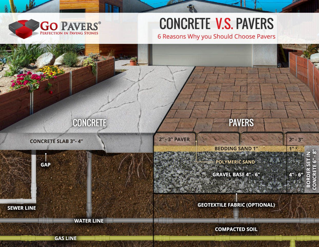 Easily Compare The Advantages Disadvantages Of Pavers Vs Concrete View Our Guide On Paving Comparison Including Concrete Brick Pavers Concrete Patio Pavers