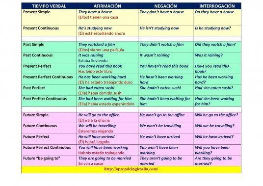 Tiempos Verbales En Ingles Cuadro Resumen Infografia Tenses English Verb Tenses Tenses Chart