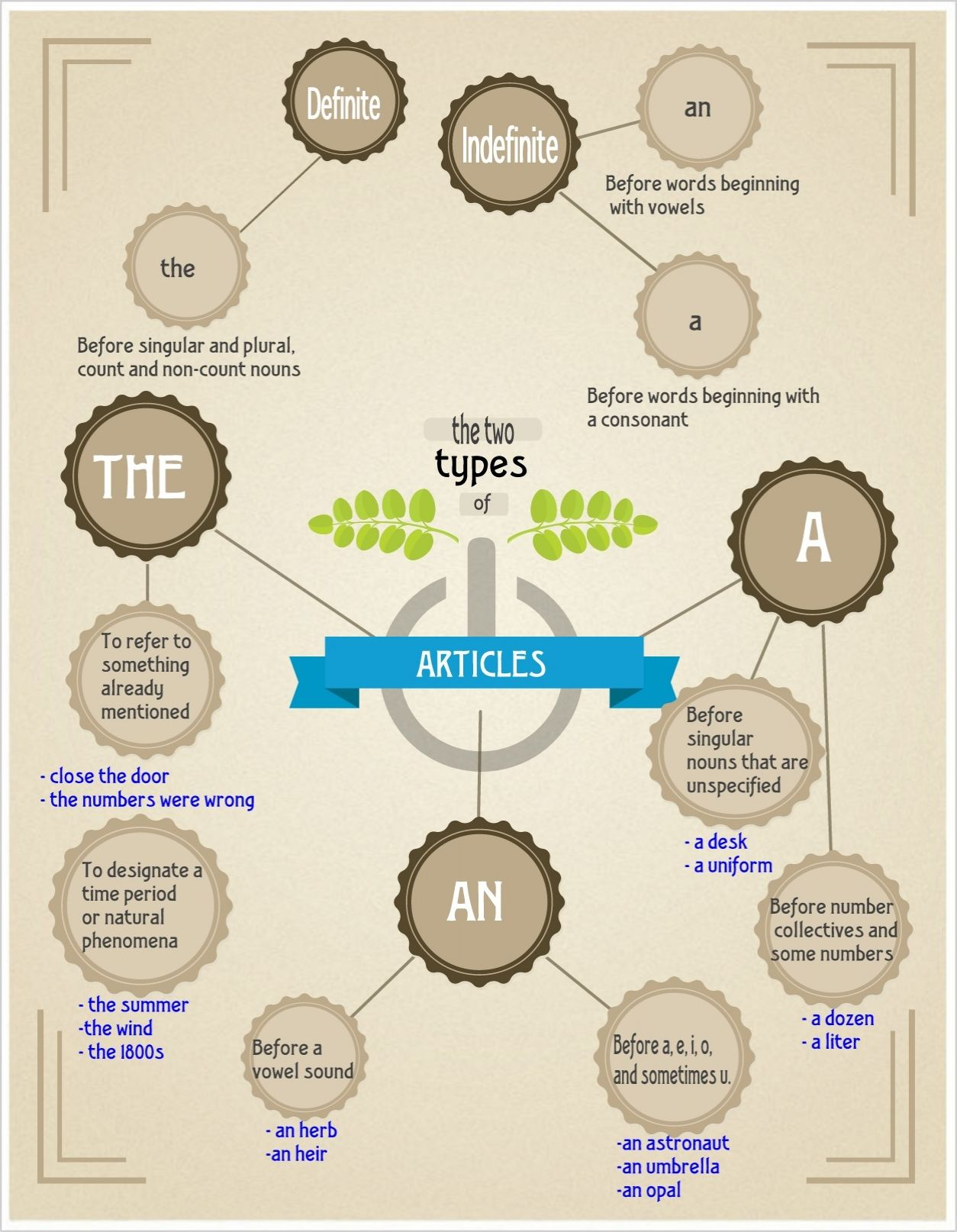 Indefinite And Definite Articles Infographic