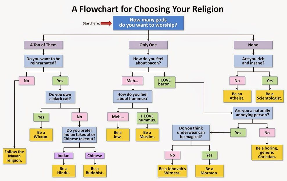 Funny Choosing Your Religion Flowchart Memes Religious Pinterest