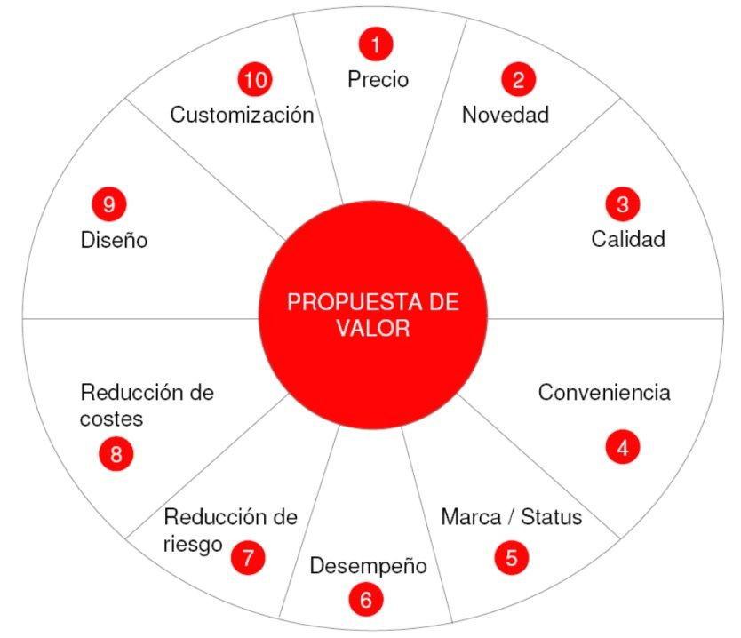 Marketing Turístico, customer experience, propuesta de valor,