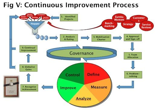 Continuous Improvement with project hopper | Project ...