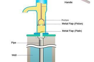 How To Repair A Well Hand Pump Ehow Hand Pump Well Hand Water Pump Hand Pump