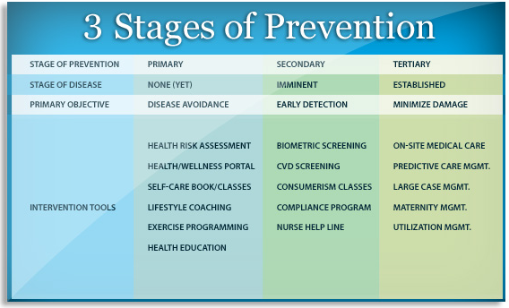 The 3 stages of prevention are Primary; Secondary; and