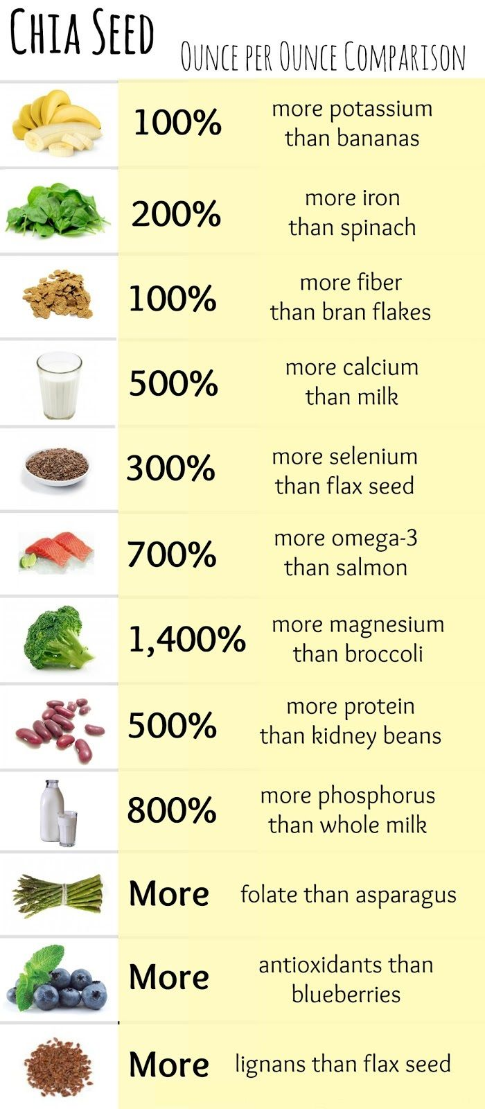 Chia Seeds - A Super Food!^^^ must try to use more more more