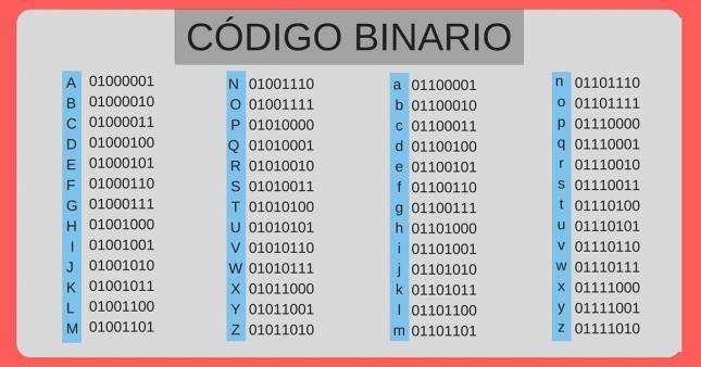 Aprende A Escribir Tu Nombre En Código Binario Alfabeto De Lengua De Signos Aprender A Escribir Lenguaje De Signos