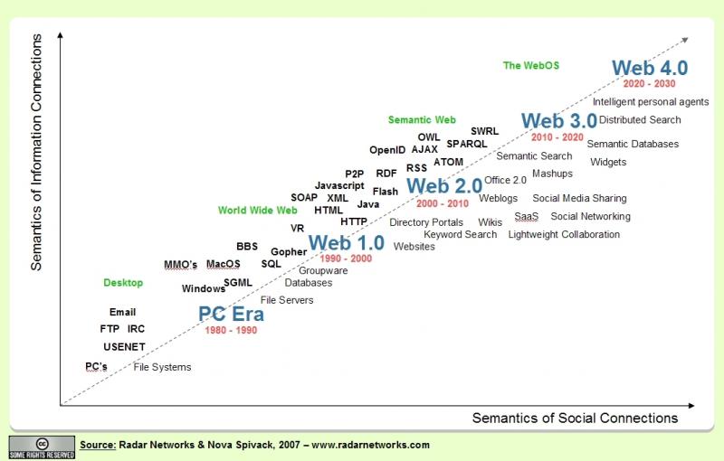 web1.0 - web4.0