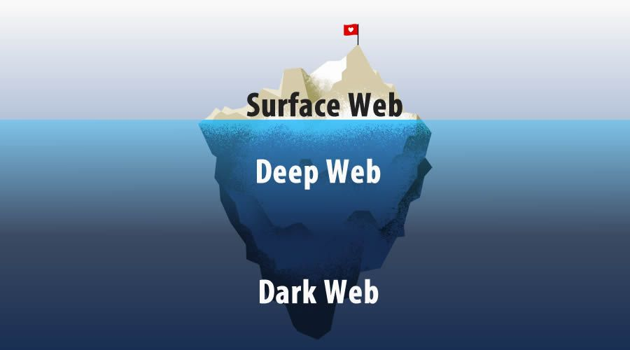 Darknet Vs Dark Web Vs Deep Web Vs Surface Web Different Parts Of