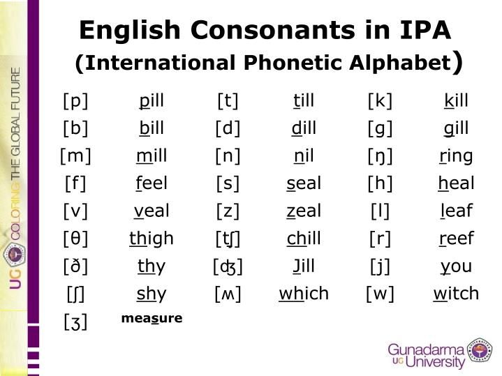 English Consonants In Ipa International Phonetic Alphabet