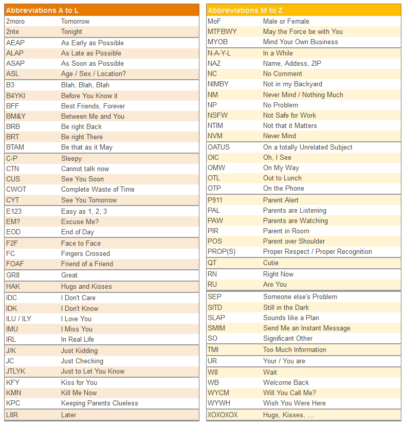 Common chat abbreviations | internet symbols | Text abbreviations
