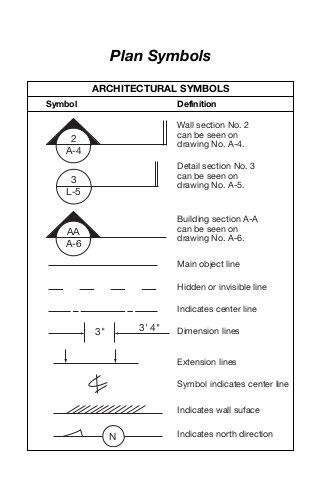 Plan symbols | Ppt in 2019 | Architecture symbols