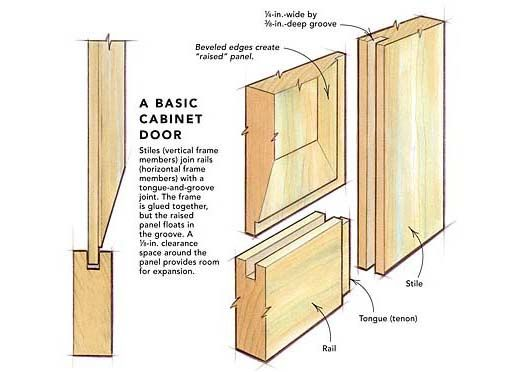 Making Raised Panel Doors On A Tablesaw Fine Homebuilding Article