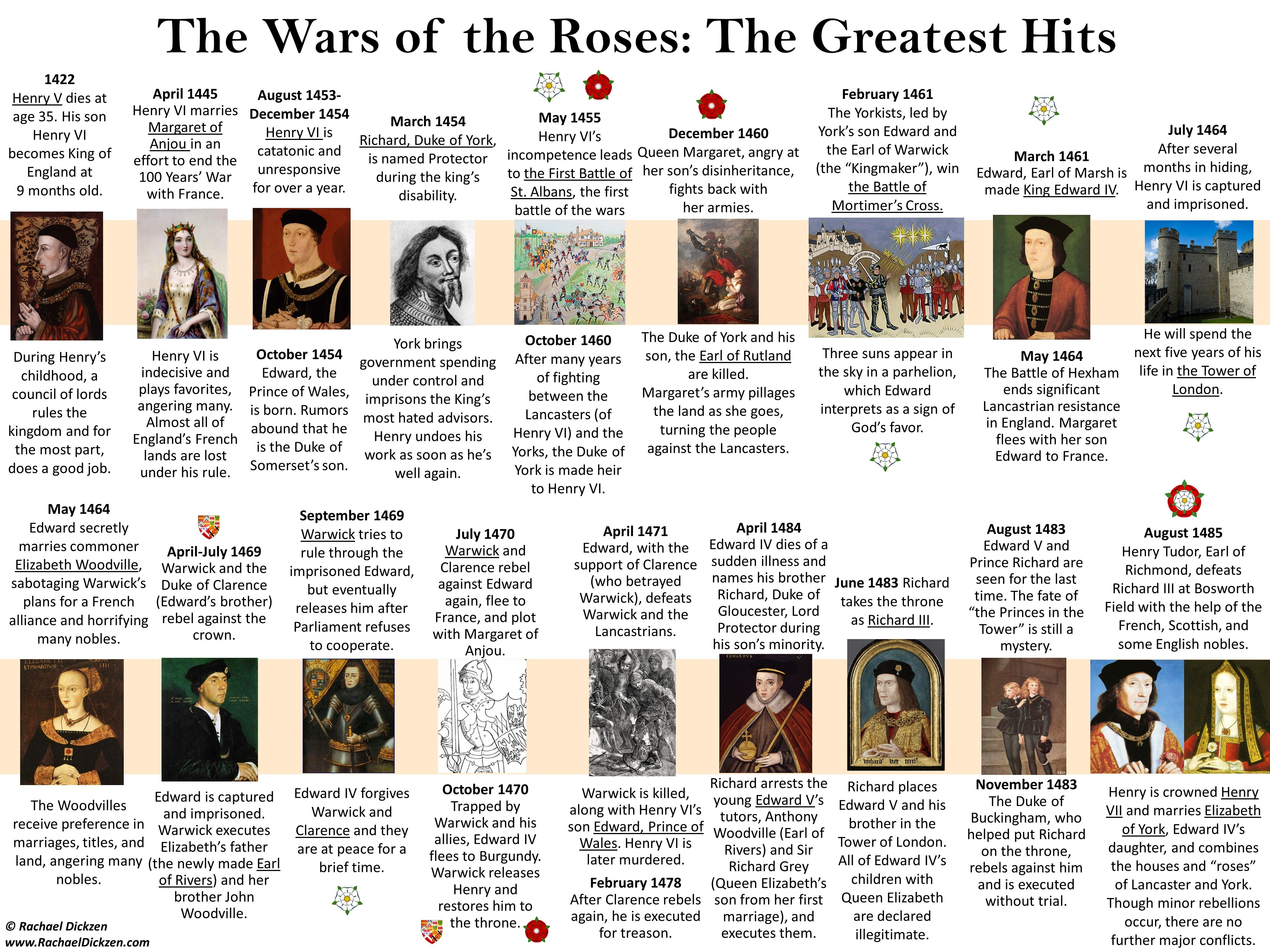 Photo of A Timeline of The Wars of the Roses