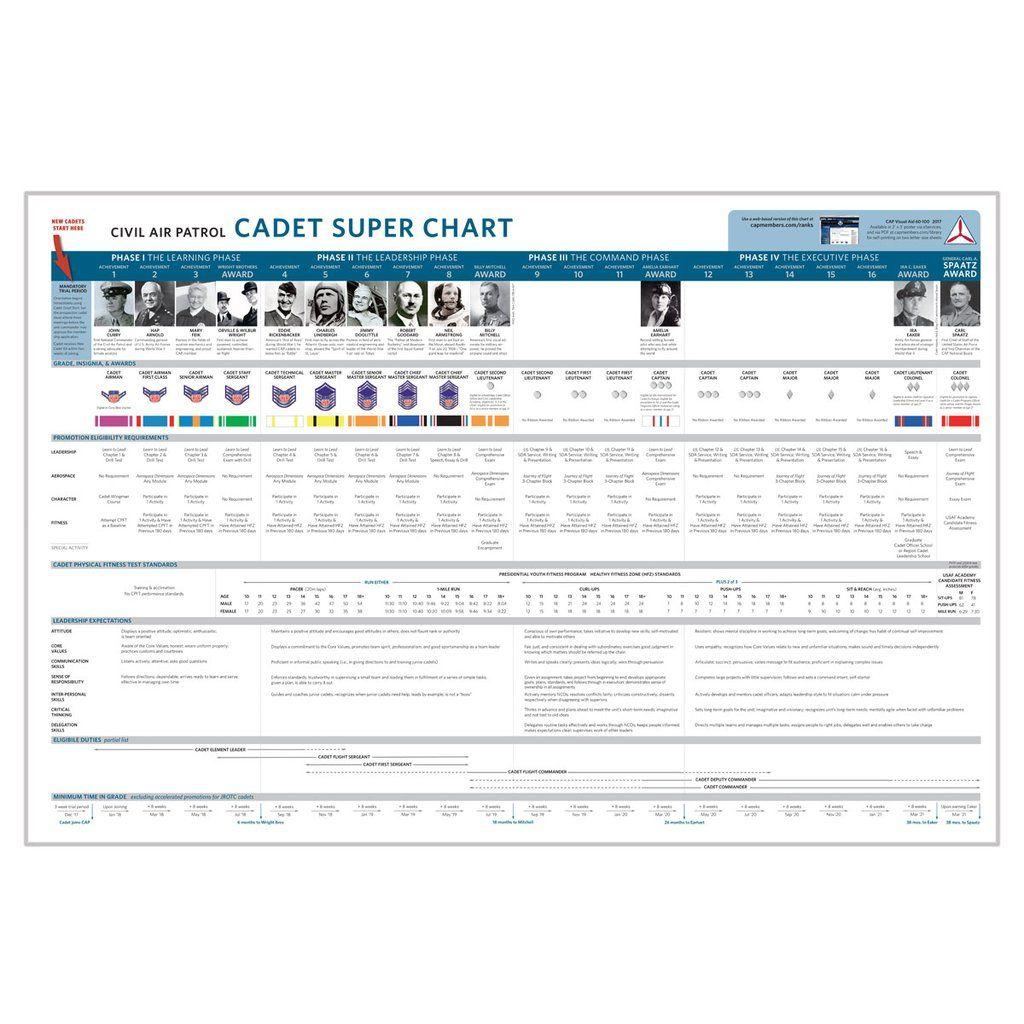 Civil Air Patrol Cadet Super Chart Civil air patrol