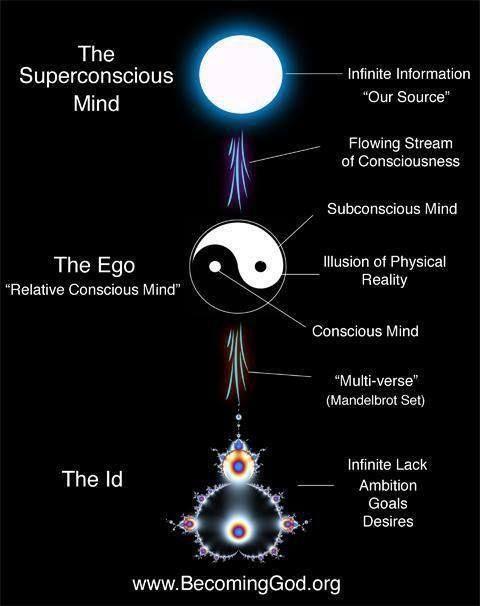 Id, Ego, SuperEgo | Expansion | Mindfulness, Consciousness