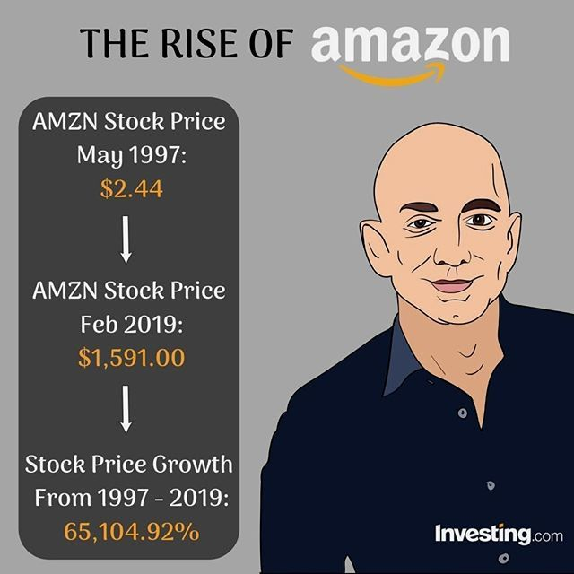 Learn To Trade The Markets Like An Expert | Amazon stock ...