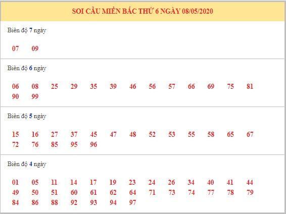 Dự đoán XSMB ngày 9/5/2020 65