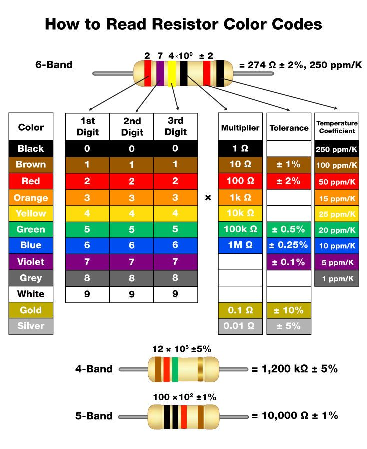 resistor-color-code-chartjpg (735×900) Electrical Wiring - resistor color code chart