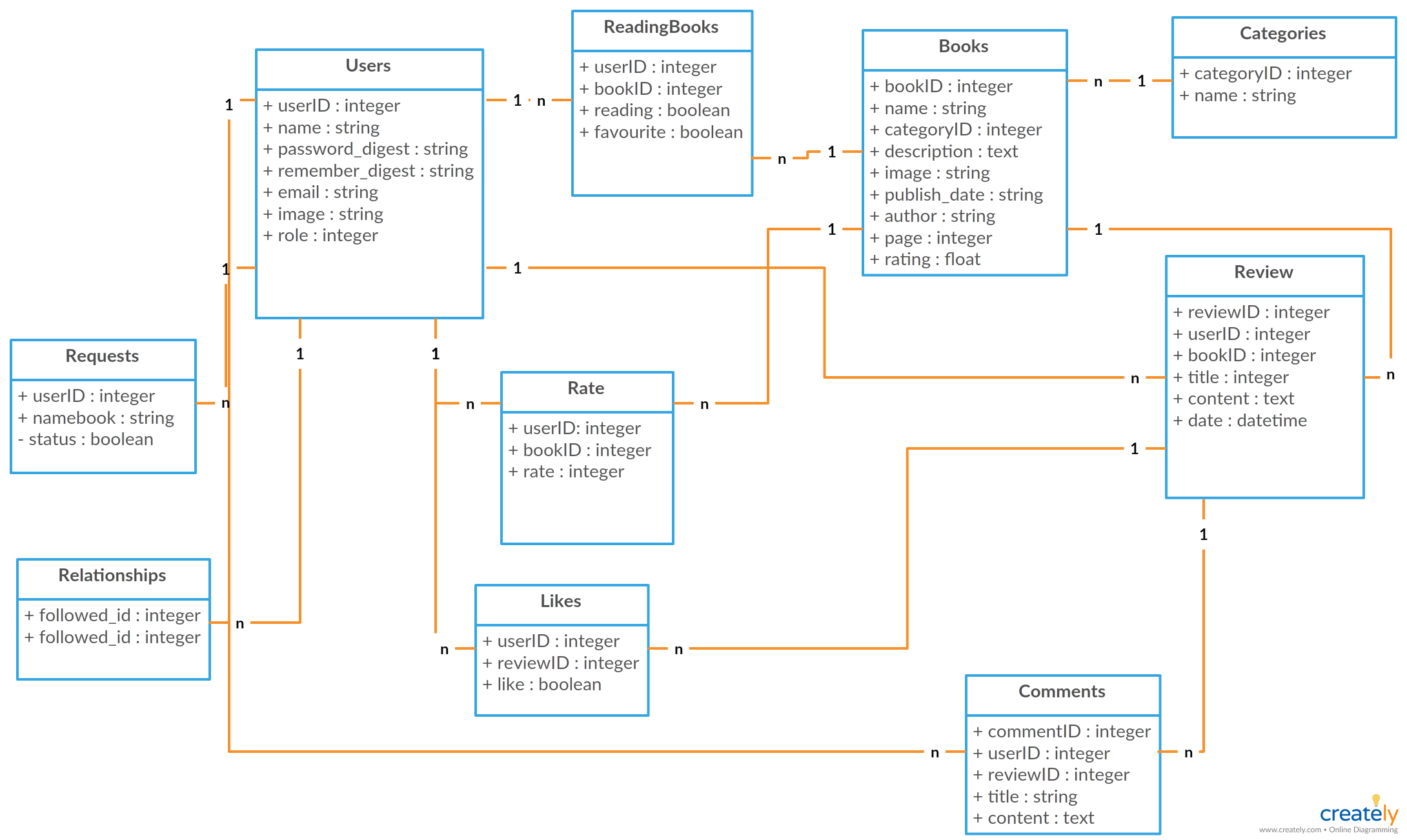 Uml Class Diagram For Book Review Classes Operations And The Relationship Between Objects In The System Is Shown In This Dia Class Diagram Diagram Templates