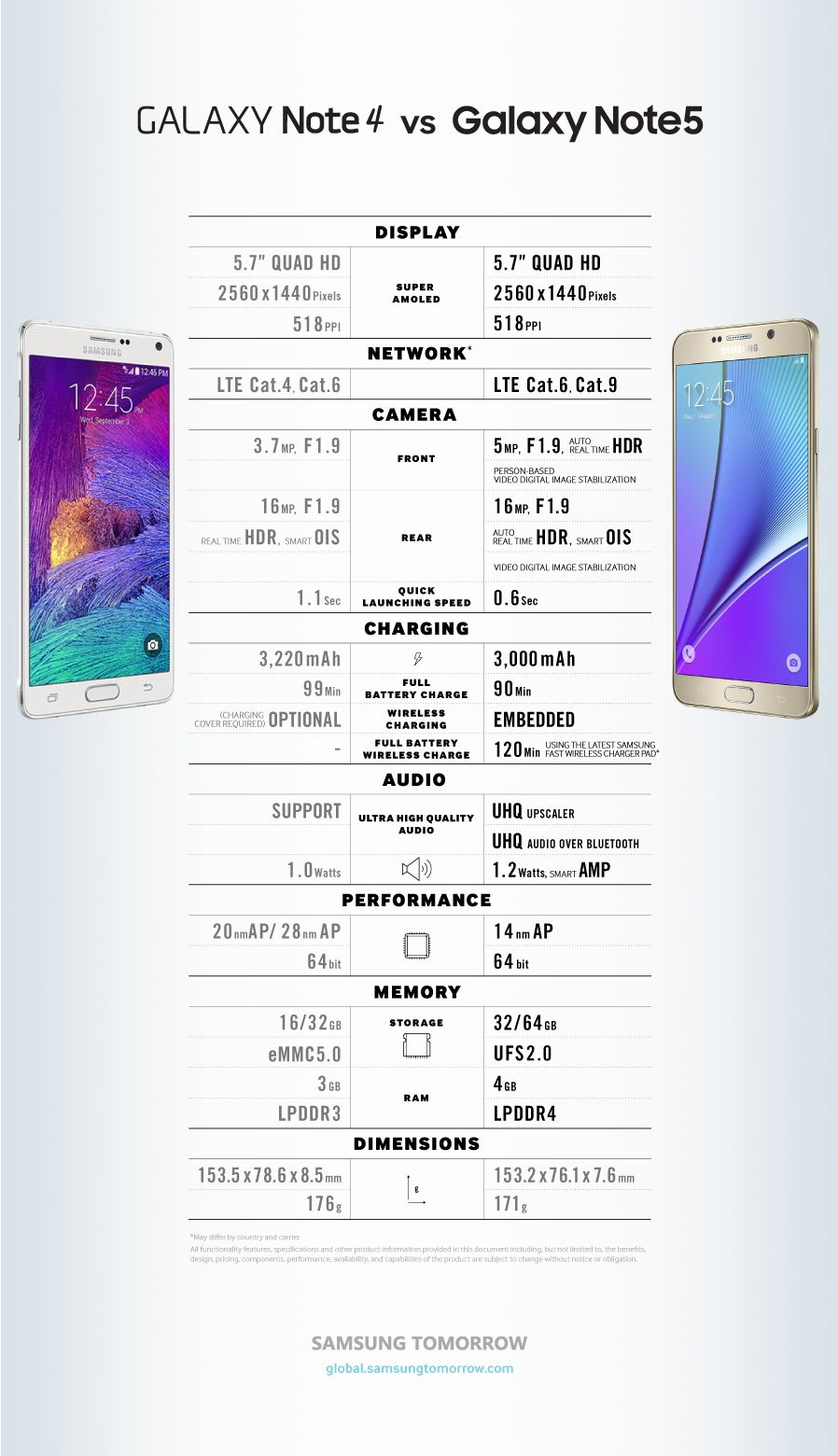 Galaxy note 7 official image gallery feast your eyes on samsung - Galaxy Note 4 Vs Galaxy Note 5 Comparison Of Features And Specifications Samsung