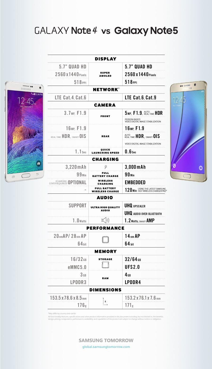Infographic Spec Comparison Galaxy Note 4 Vs Galaxy Note5 Galaxy Note Galaxy Note 5 Samsung Galaxy Phones