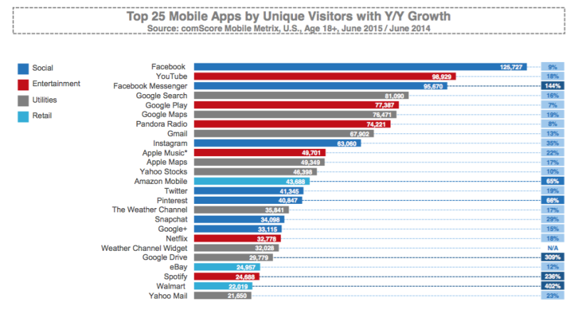 comscore Mobile apps report - As has been widely reported before, Facebook is the top individual app by reach and engagement. Facebook has two of the top five US apps, but Google has three of the top five: YouTube, Search and Play. Google Maps is number six.