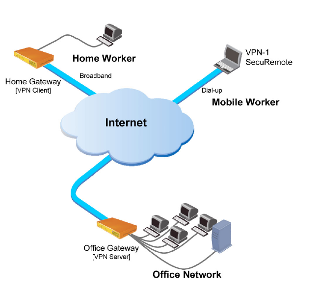 ae03c75d6167ac4a26e7e0b152241197 - Can I Vpn To My Home Network
