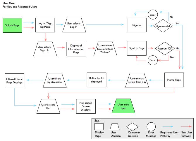Image Result For Ux Task Flow Ux User Flow Diagram User Flow