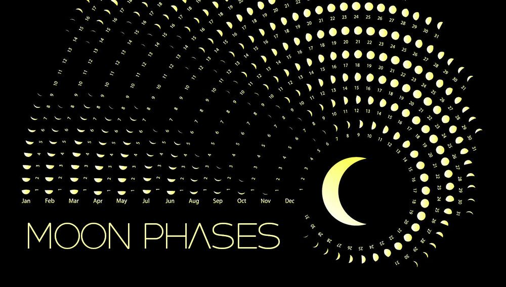 Phases Of The Moon 2020 Calendar March 2020 Moon Phase Calendar   Get Detailed moon phase