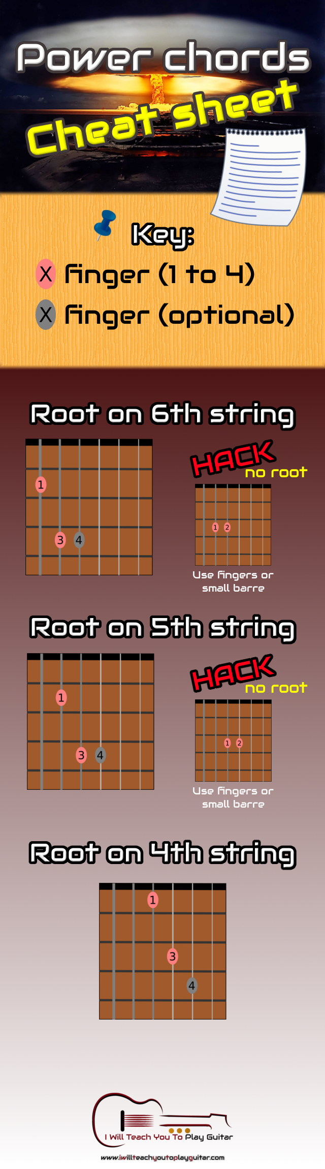 The power of Power Chords   I Will Teach You To Play Guitar - Learn guitar!