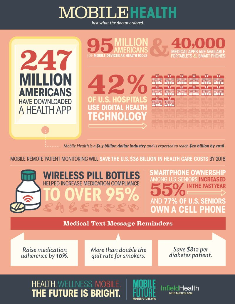 Infographic on mobile health usage - 95 million Americans use ...