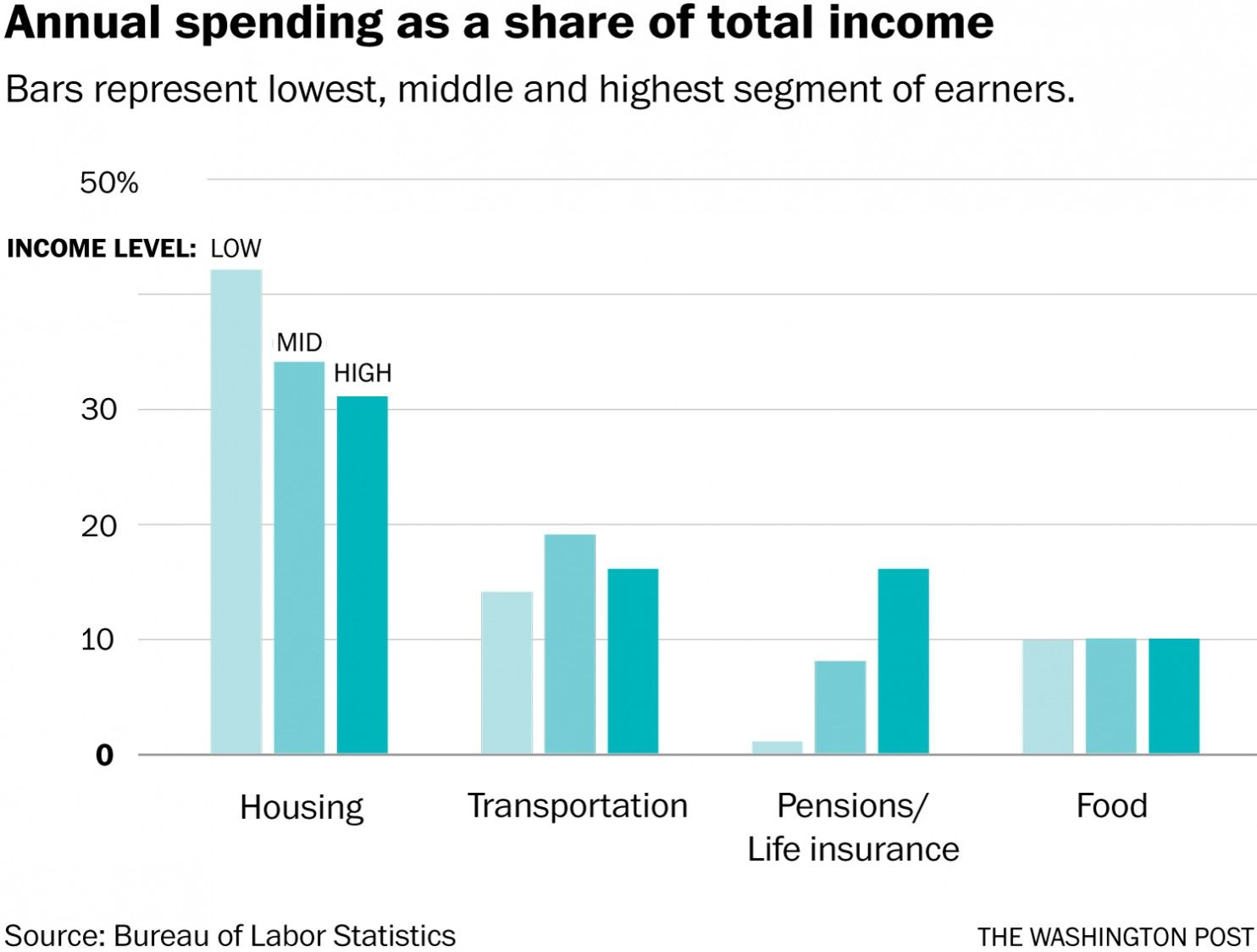 Where The Poor And Rich Really Spend Their Money Government